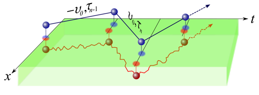 Figure 1: The red path represents travel through an active material while the blue represents travel through empty space. An active material constantly perturbs the particle moving through it.
