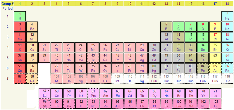 This periodic table is from wikimedia commons and shows Fluorine's position at the top of the Halogens (group 17).