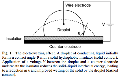 Basic Electrowetting.png