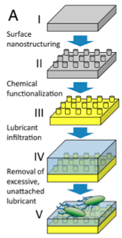 topic2 liquid infused structured surfaces with exceptional anti