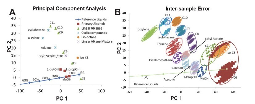 Fig. 2 A) 2D principal component analysis of the reference liquid scores of all six elements of an array, showing differentiation of the different liquid classes. (B) Estimation of inter-sample variability using the reference liquid scoring system.