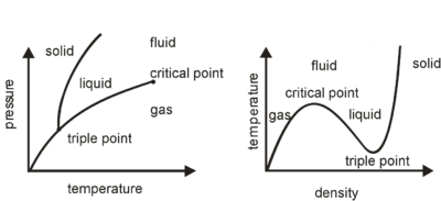 energy model of single component phase diagram