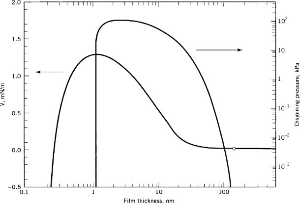 File:Film Thickness vs Disjoining Pressure.jpg