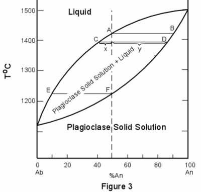 multi ponent phase diagrams soft matter Eutectic Phase Diagram multi ponent phase diagrams